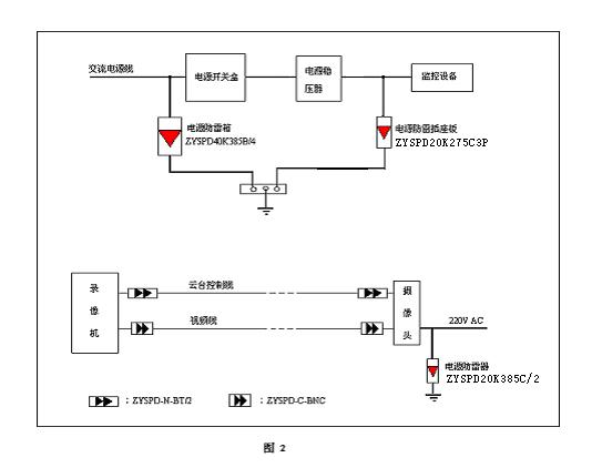 电子监控系统防雷配置方案